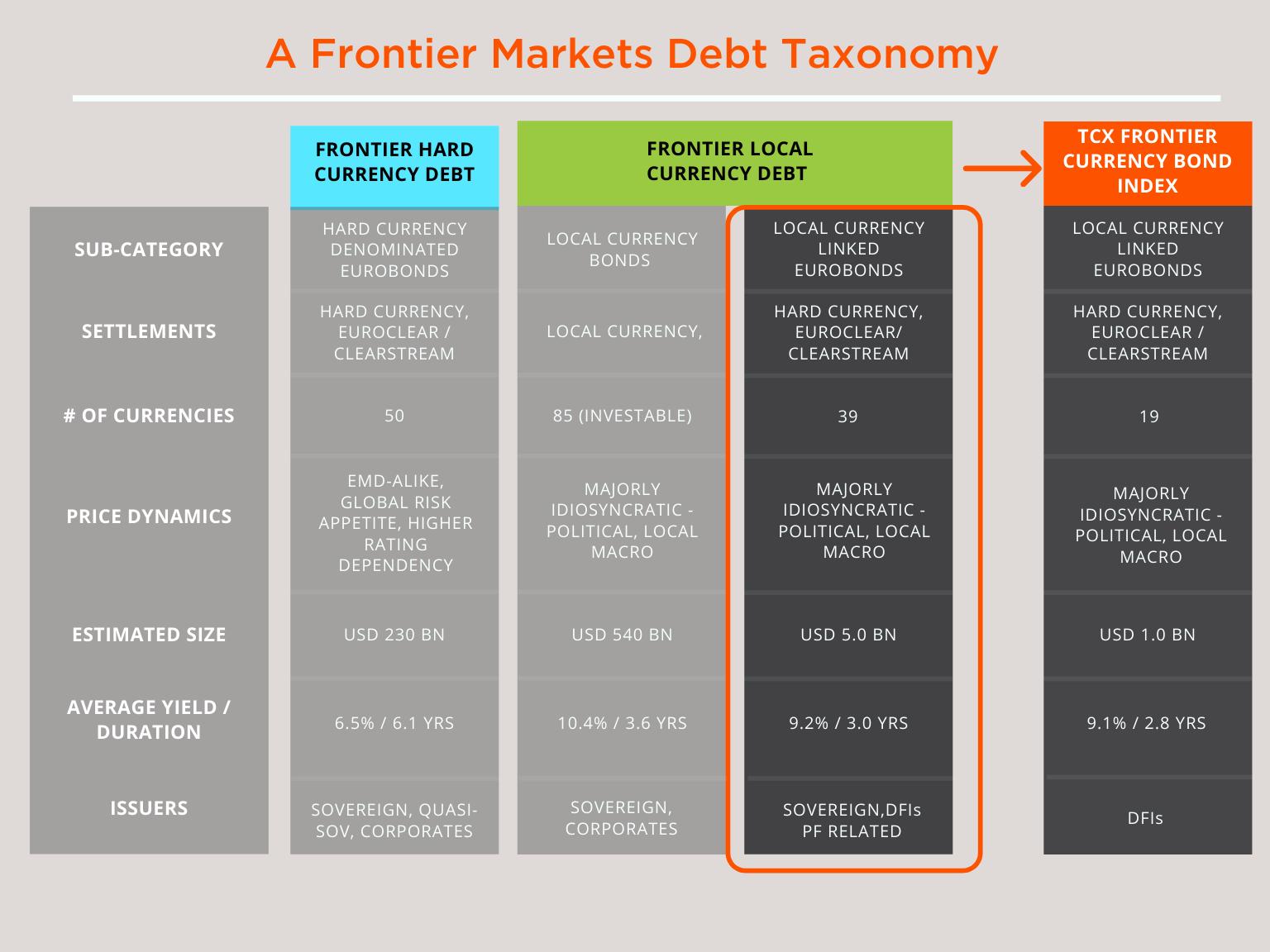 Taxonomy of Frontier Debt